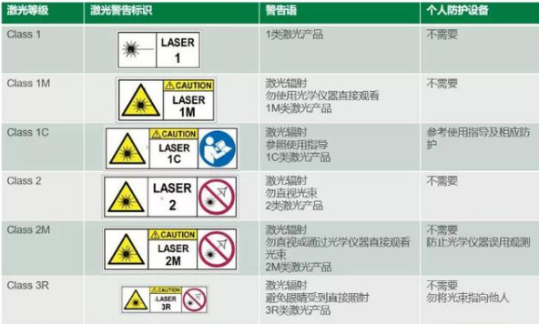 IEC60825-1测试